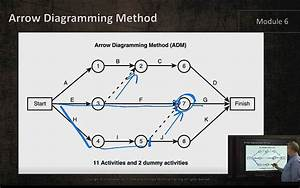 Aoa Diagramming Method