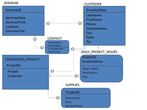 relational database design i need to create a relational database design for 3 data