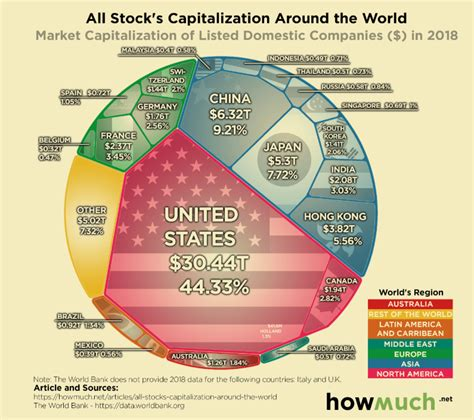 Comparing the biggest Stock Markets around the World | by ...