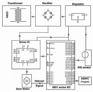 Projects On Password Based Door Lock System Using