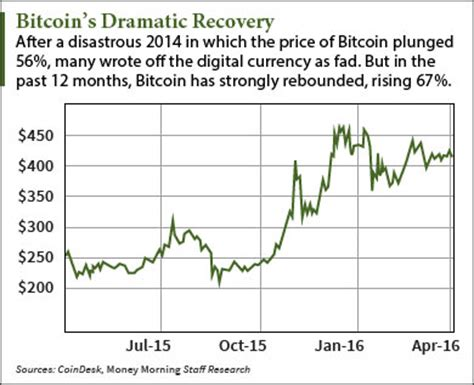 Bitcoin price prediction summary bitcoin is said to be worth anywhere from $55,000 to $318,000 by industry experts such as anthony pompalino, mike novogratz and thomas fitzpatrick. New Bitcoin Price Prediction by Needham Puts Value at $655