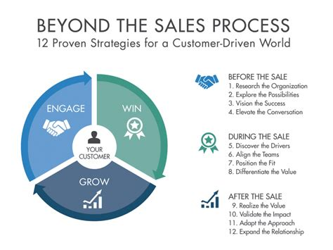 sales process welcome to the beyond the sales process beyond the sales process