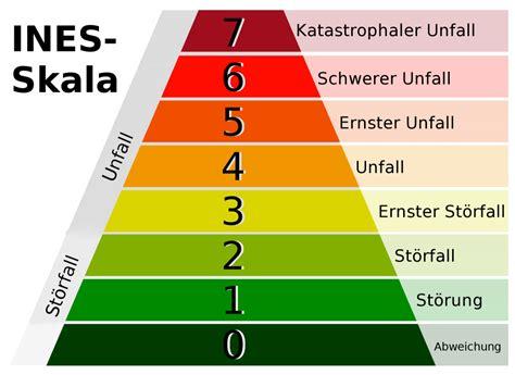 Die INES-Skala zur Bewertung nuklearer Unfälle