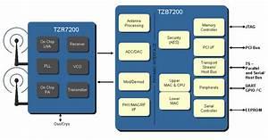Tzero Promises Demo Of 1080p60 Wireless Hdmi Using Uwb