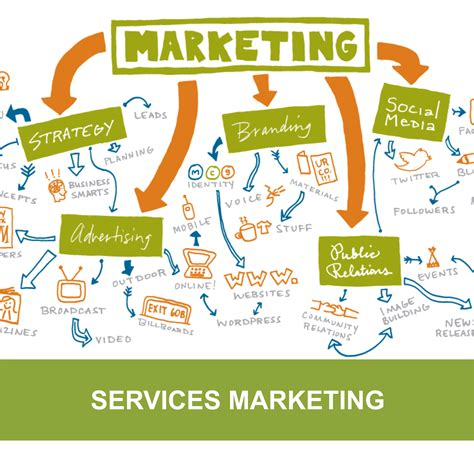 marketing services company certificate in services marketing