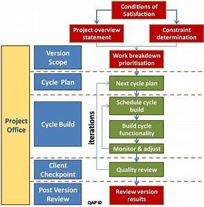 Agile Methodology Diagram