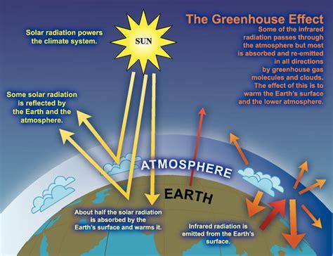 greenhouse effect niwa