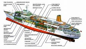 Ship For Transport Of Spent Nuclear Fuel Structure Diagram