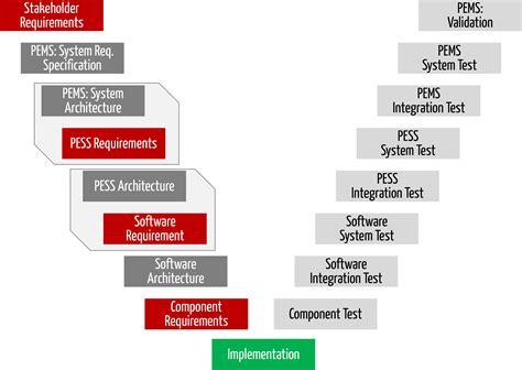 systemarchitektur fuer medizinprodukte