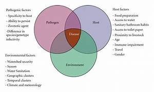Venn Diagram Of Factors Leading To Cryptosporidium