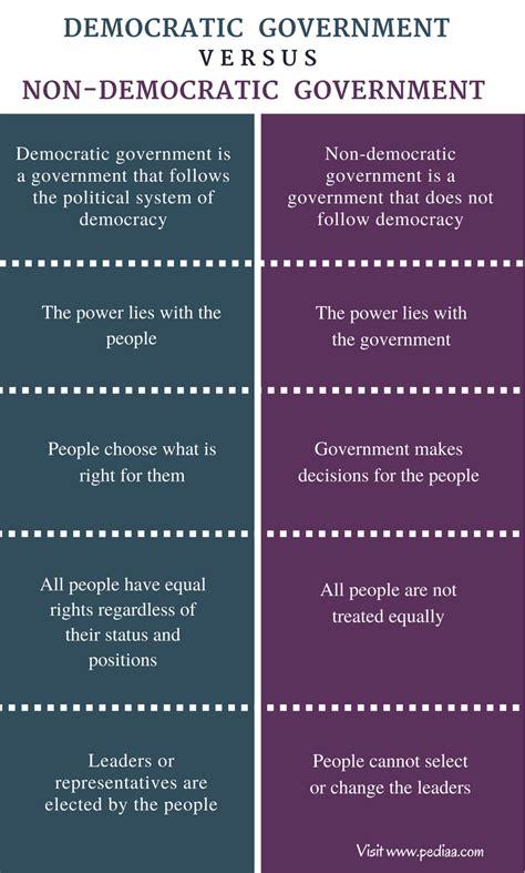 difference  democratic   democratic