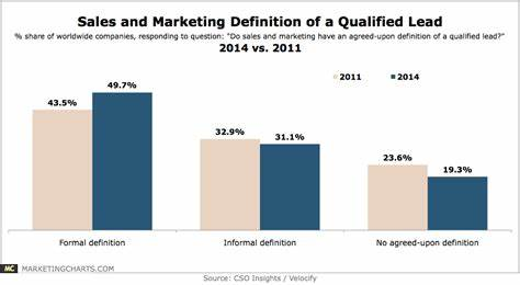 Leads A Defined Marketing Strategy_ sales & marketing formally define a qualified lead 2011