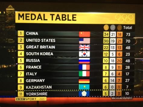 olympic gold medal table olympics medal table dales food