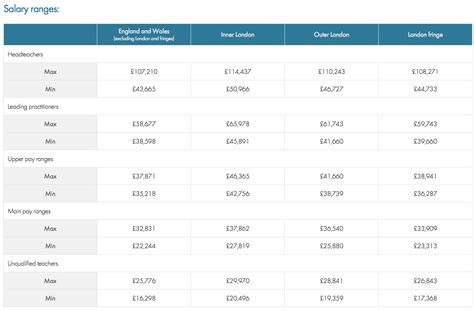 qualified teachers pay scale table for uk schools and colleges 884 | Screen Shot 2016 05 19 at 09.09.05