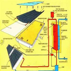 Recycled Refrigerator Solar Water Heater Designs