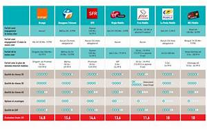 Comparaison Forfait Internet : comparatif des meilleurs forfaits mobiles avec plus de 5 go d 39 internet meilleur mobile ~ Medecine-chirurgie-esthetiques.com Avis de Voitures
