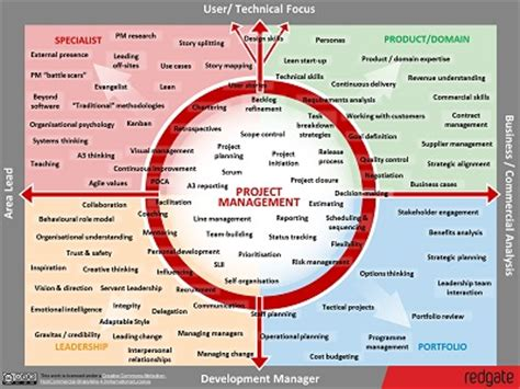 project management skills map redgate software