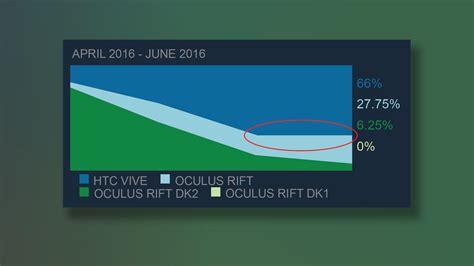 Oculus Rift Halts Htc Vive Market Share Expansion Road To Vr