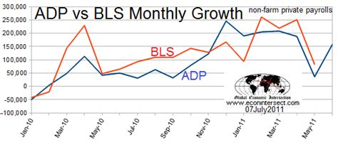 adp bureau minkl invest june 2011 adp employment growth not