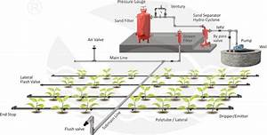 Drip Irrigation Diagram