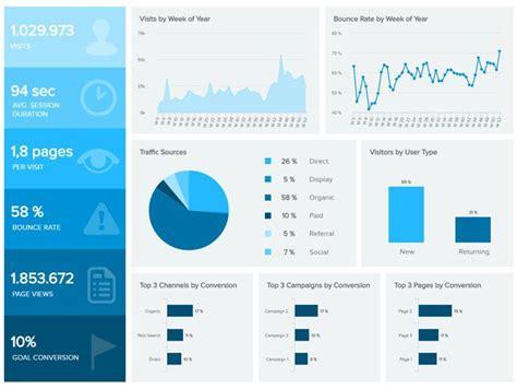 resultado de imagen  ejemplos dashboard de seo