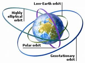 Low Earth Orbit Distance (page 3) - Pics about space