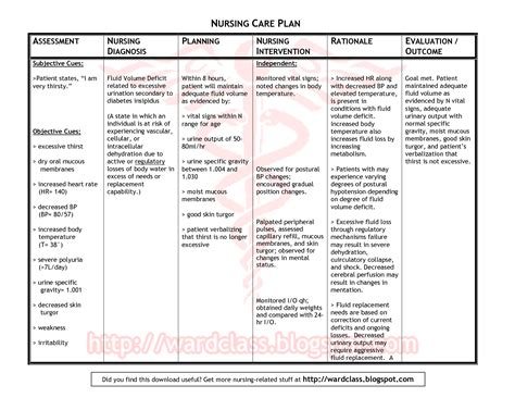 Nanda Nursing Diagnosis Psychosocial Medicinebtgcom