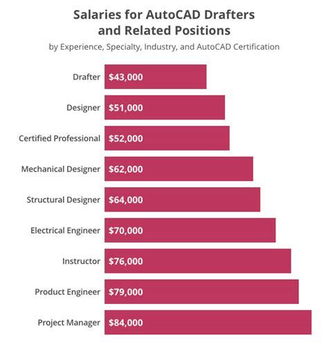 Cad Careers Salaries by Certified Designer Salary Home Interior Design Trends