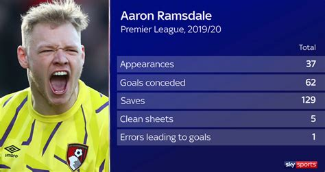 Aaron Ramsdale: Bournemouth goalkeeper undergoing ...