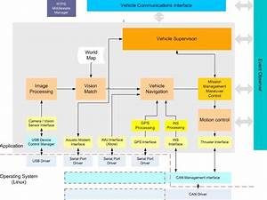 Vehicle Software Architecture