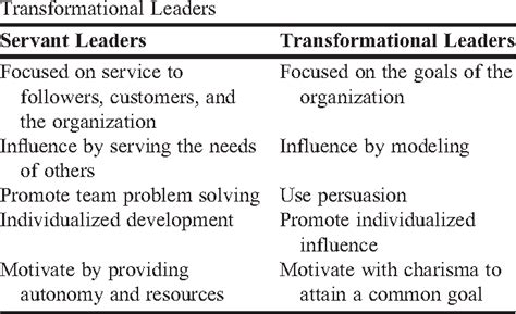 table    role  servant leadership