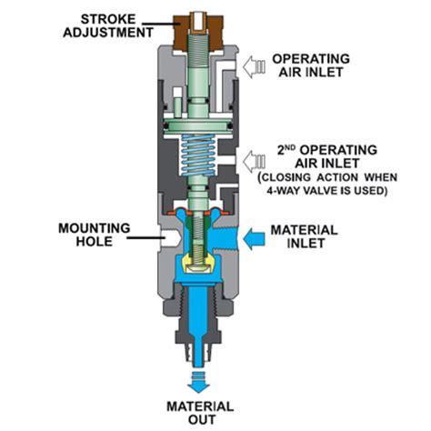 vp300 pneumatic poppet dispensing valve fisnar