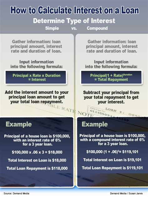 Loan Payment Formula Step By Step