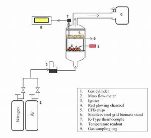 Schematic Diagram Of Torrefaction Reactor  As A Comparison