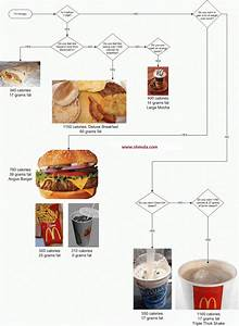 Mcdonalds Nutrition Chart Carbs Mcdonald 39 S Triple Thick Chocolate Shake Nutrition Facts