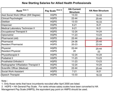 Clinical Pharmacist Salary by Ha Hospital Pay Scale Reference Hong Kong Pharmacist