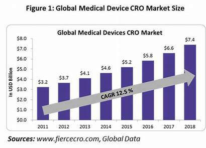 Medical Device Cro Industry Outsourcing Market Global