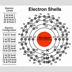 Electron Arrangement In Atoms  Elements And The Periodic Table
