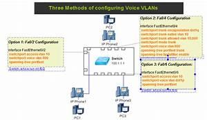 Three Methods Of Configuring Voice Vlans