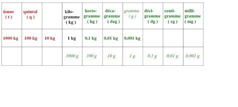 tableau conversion cuisine 2 unités usuelles et conversion chimico2