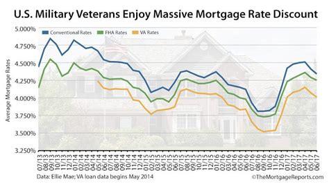 va mortgage rates   lowest   arent veterans