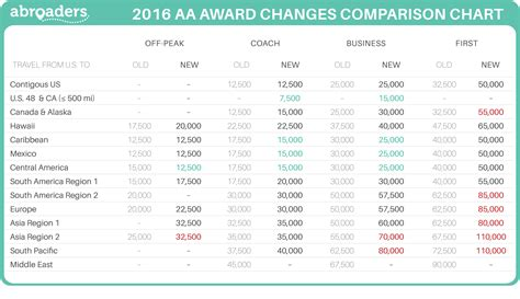 american airlines  devaluation        world     abroaders