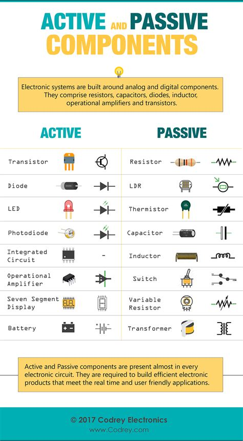 Active And Passive Elements  Codrey Electronics