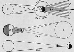 Eclipse Diagram