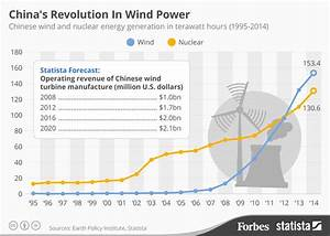 China's Revolution In Wind Energy [Infographic]