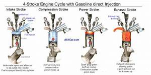 Thinking About Buying A Car With Direct Fuel Injection