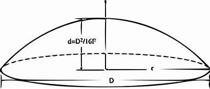 Surface Concave Flat Cylinder Onshape Curve Parabolic