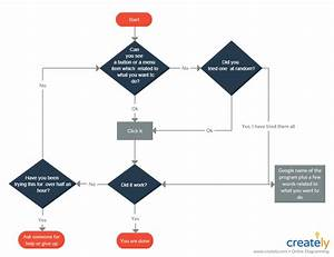 How To Improve Customer Service With Flowcharts