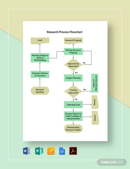 research methodology templates examples