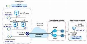 Azure Expressroute Private Peering  Configure Ipsec